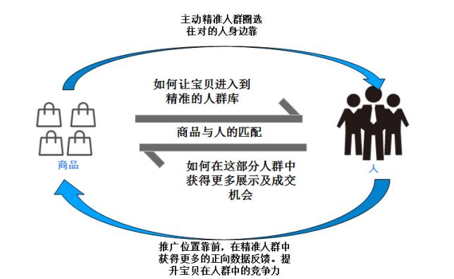 京东严查切记别发空包物流 店铺优化注意这6个方面-